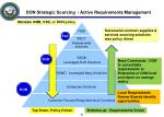 don strategic sourcing active requirements management