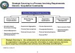 strategic sourcing is a process involving requirements owners acquisition community