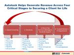 autotask helps generate revenue across four critical stages to securing a client for life