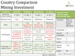 country comparison mining investment