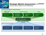 strategic market assessment business case business plan methodology