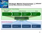 strategic market assessment business case business plan methodology