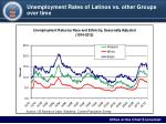 unemployment rates of latinos vs other groups over time