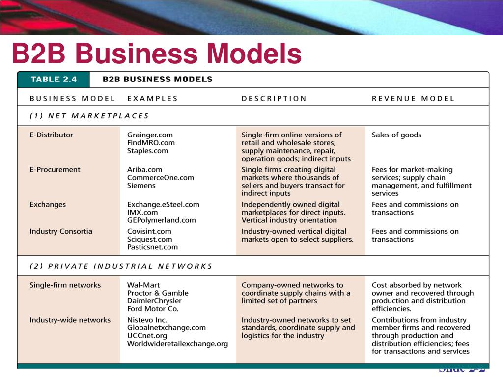 E-commerce Business Models And Concepts PowerPoint Presentation