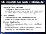 ce benefits for each stakeholder