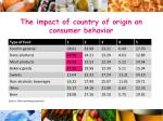 the impact of country of origin on consumer behavior