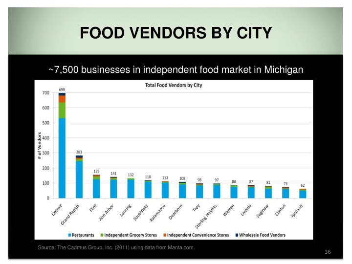 Food Vendors by City