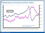 relationship to inventories and price indices