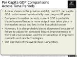 per capita gdp comparisons across time periods