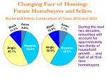 changing face of housing future homebuyers and sellers