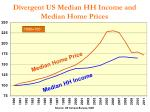 divergent us median hh income and median home prices