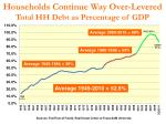 households continue way over levered total hh debt as percentage of gdp