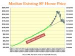 median existing sf home price
