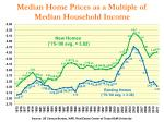median home prices as a multiple of median household income