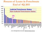 percent of loans in foreclosure end of 4q 2011