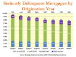 seriously delinquent mortgages by origination year