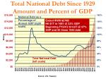 total national debt since 1929 amount and percent of gdp