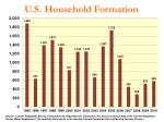 u s household formation