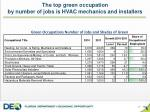 the top green occupation by number of jobs is hvac mechanics and installers
