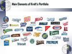 main elements of kraft s portfolio