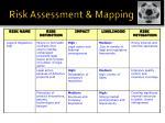 risk assessment mapping3