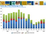 exits up ipos reemerge in 4q quarterly pe exits by corporate acquisition ipo and secondary sale