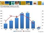 pe fundraising tentative in 2010 number of funds closed and total capital raised by year