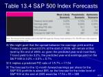 table 13 4 s p 500 index forecasts