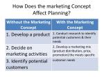 how does the marketing concept affect planning