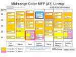 mid range color mfp a3 lineup
