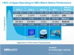 95 of apps operating in vm s match native performance