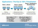 applications the key to 100 virtualization