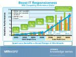 boost it responsiveness with compelling performance gains