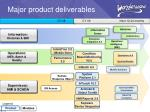 major product deliverables