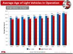 average age of light vehicles in operation