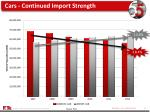 cars continued import strength