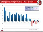 change in driving volumes year o year