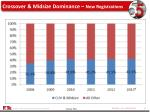 crossover midsize dominance new registrations