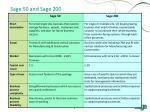 sage 50 and sage 200