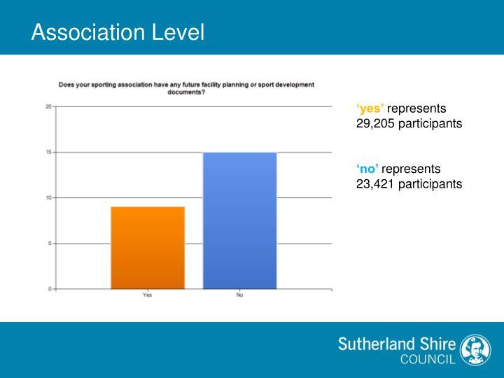 Association Level