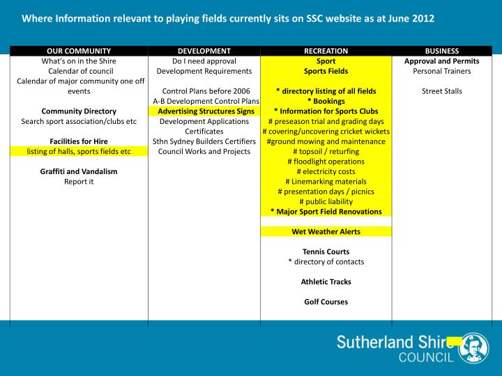 Sports active communities agenda 26 th july 2012