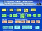 5 year plan to first production the us government is involved