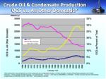 crude oil condensate production ocs vs all other domestic
