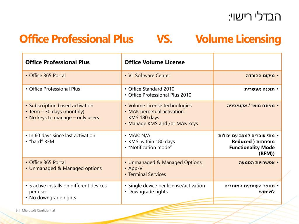 PPT - Microsoft Office 2010 PowerPoint Presentation - ID:1670180