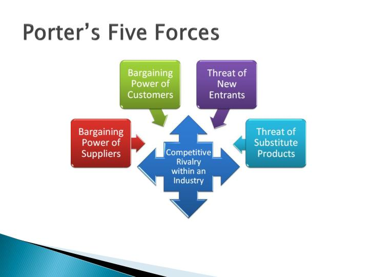 singtel porter 5 forces Airtel ppt report_on_strategy cable landing station in jv with singtel five forces modelporters five forces is a framework for.