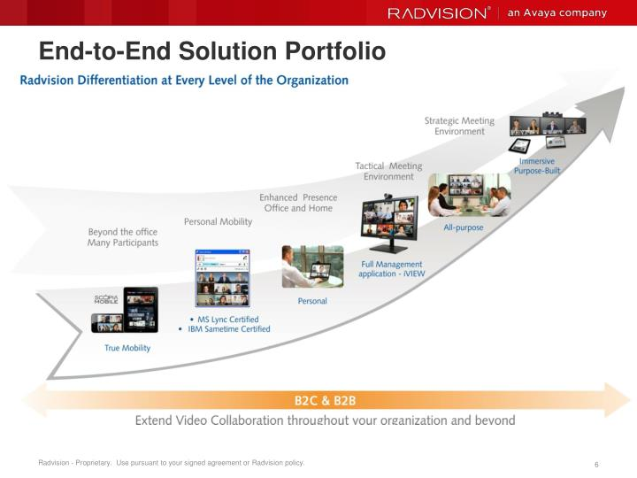 End-to-End Solution Portfolio