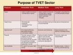 purpose of tvet sector