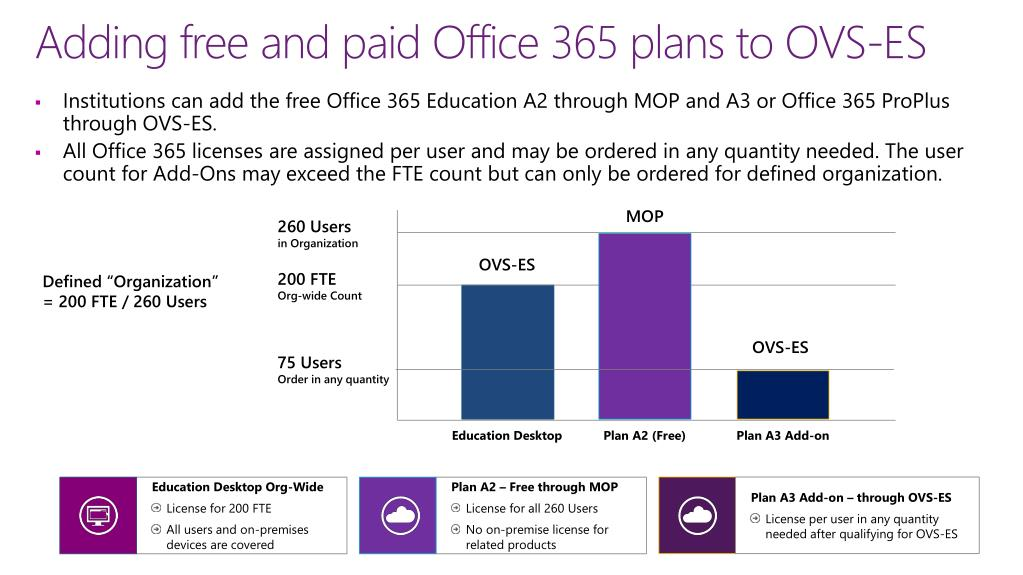 PPT - Office 365 Education – Licensing Student Advantage