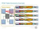 pdw table geometry example