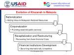 evolution of khazanah in malaysia